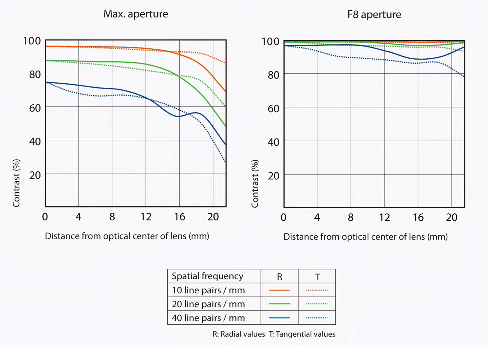 Sony Sonnar T* FE 55mm F1.8 ZA MTF lens chart