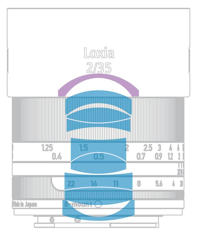 Zeiss-Loxia-35-Lens-Design