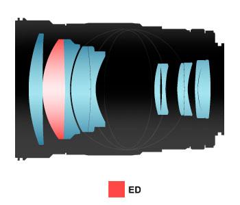 Samyang-135-Lens-Group