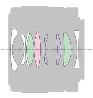 Sony-FE-28-2-lens-elements