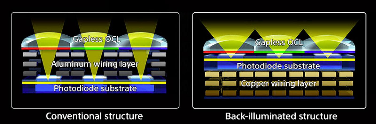 Exmor-R-Back-Illuminated-Sensor