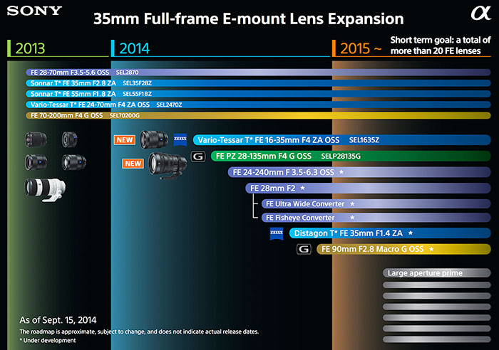 Sony-FE-Roadmap