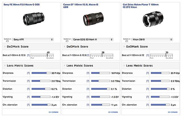 DXO-Sony-FE-90mm-Comparison