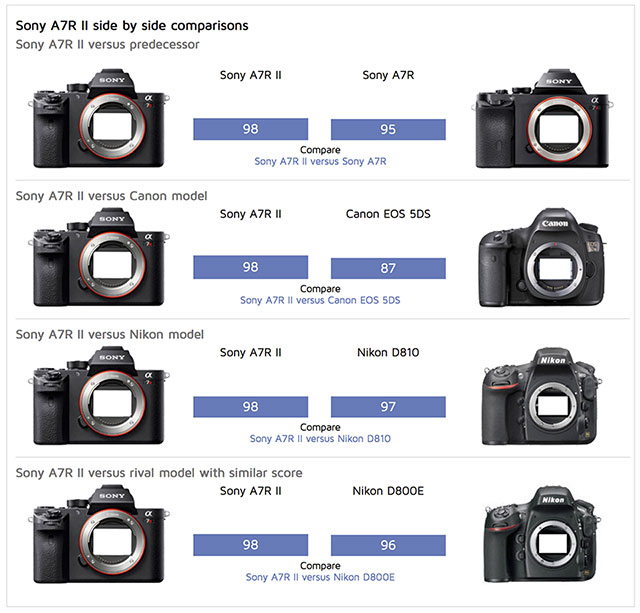 DxO-Sony-a7RII-vs-Competition