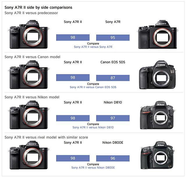 DxO-Sony-a7RII-vs-Competition