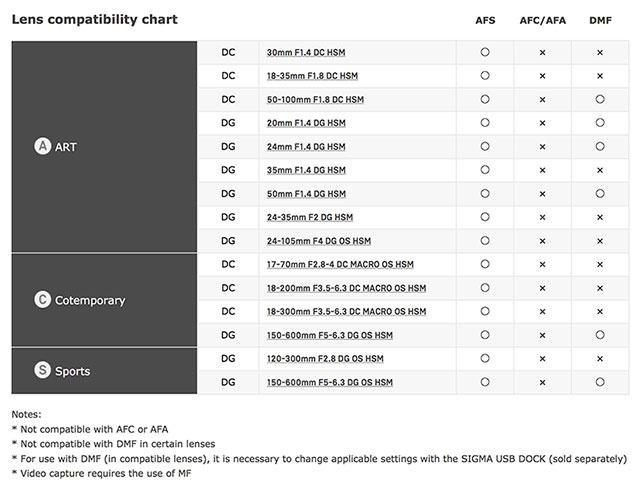 Sigma-MC-11-Lens-Compatibilty-Chart
