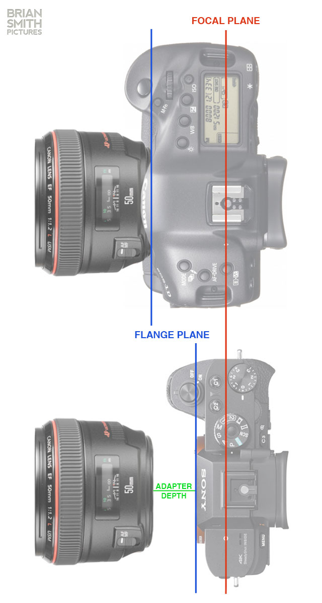 Focal-Flange-Distance