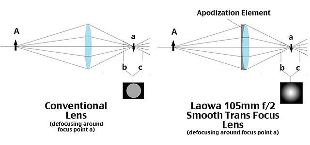 Venus-Optics-Laowa-105mm-Smooth-Transmission-Lens