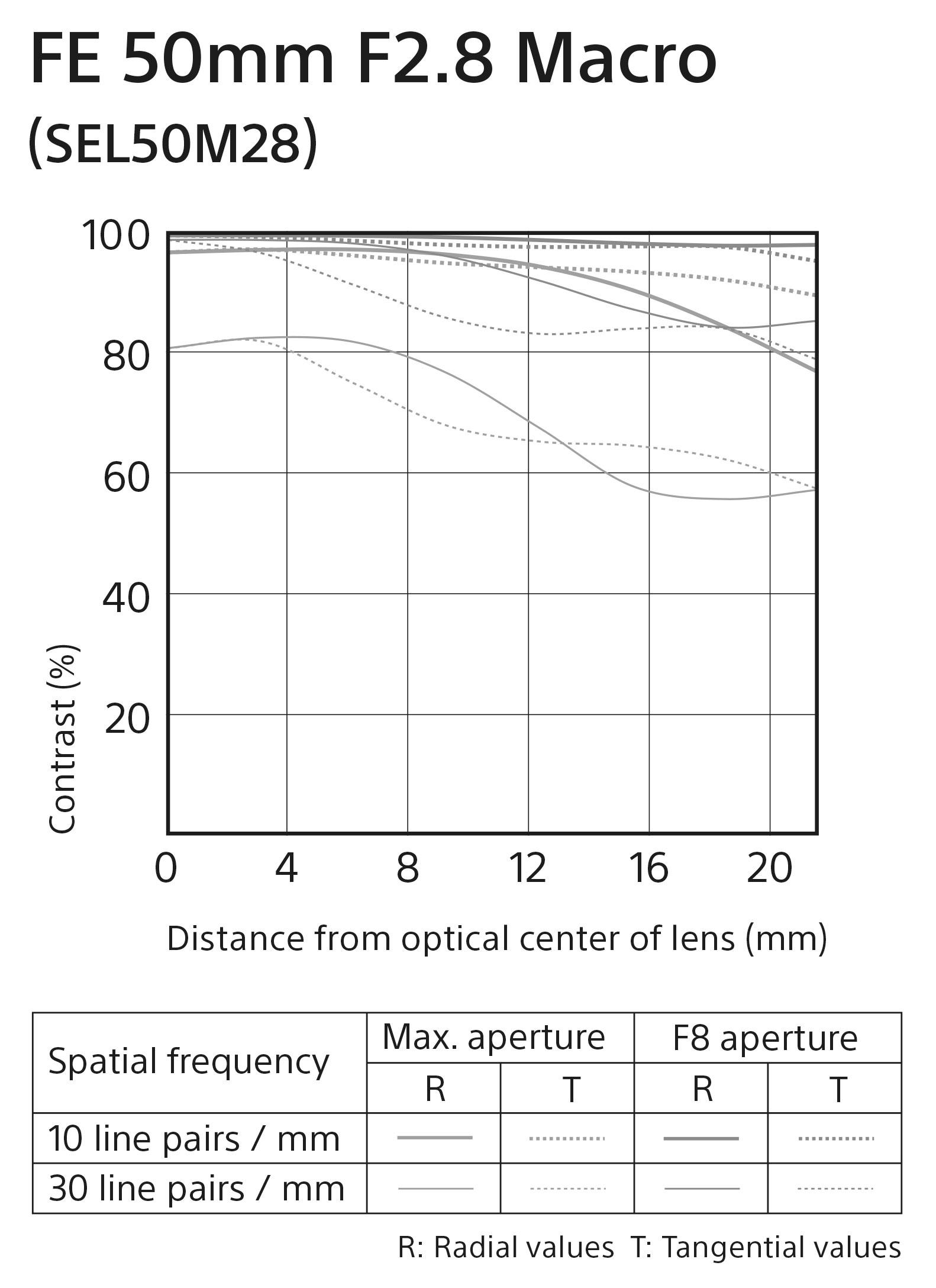 Sony FE 50mm-F2.8 Macro Lens Chart