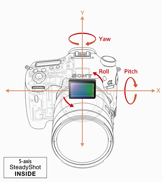 Sony-a99II-5-Axis-IBIS