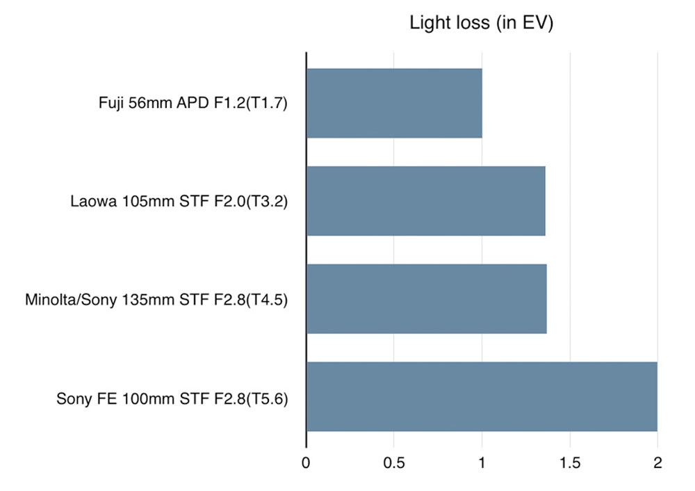 Apodization lens Light loss