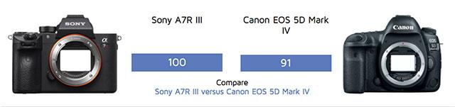 dxo-mark-sony-a7r-iii-canon-5d-iv