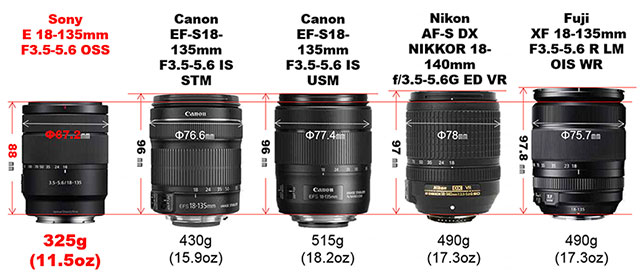 sony-e-18-135mm-vs-canon-nikon-fuji