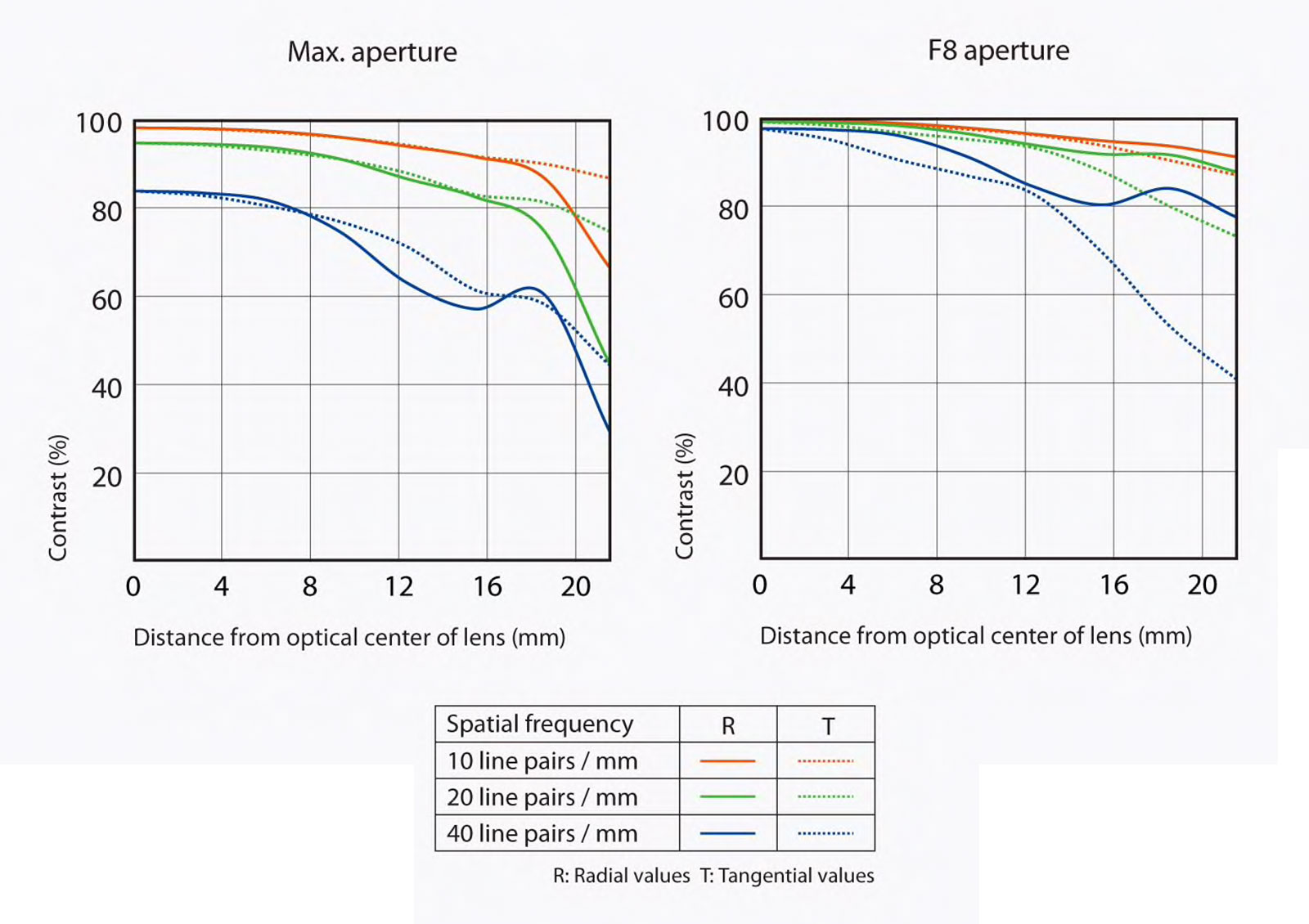Sony Sonnar T* FE 35mm F2.8 ZA MTF lens chart