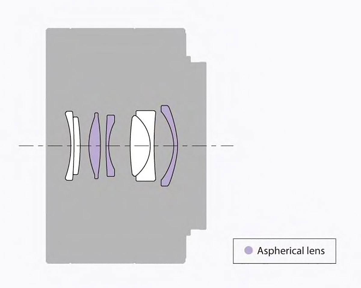 Sony Sonnar T* FE 35mm F2.8 ZA lens optical construction