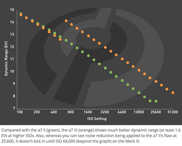 dpreview-a7iii-a7ii-dynamic-range
