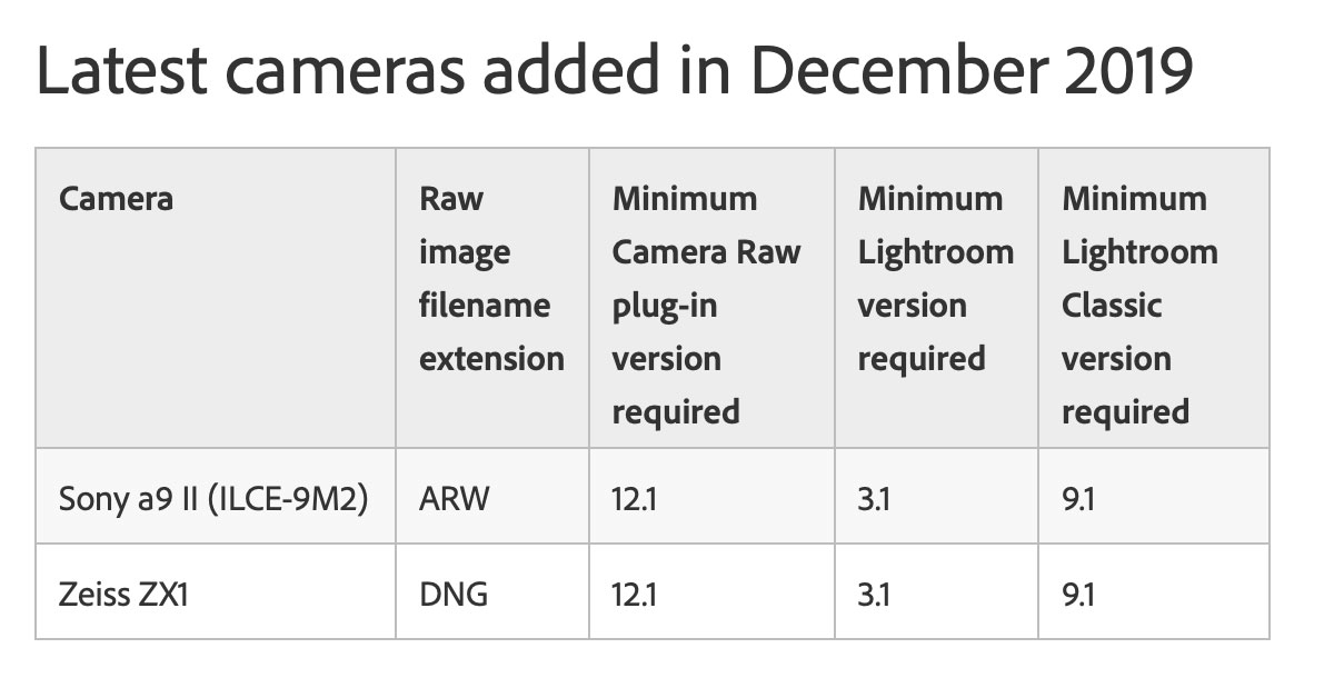 Adobe Lightroom & Camera Raw December 2019 Updates Add Sony a9 II & Zeiss ZX1 Support