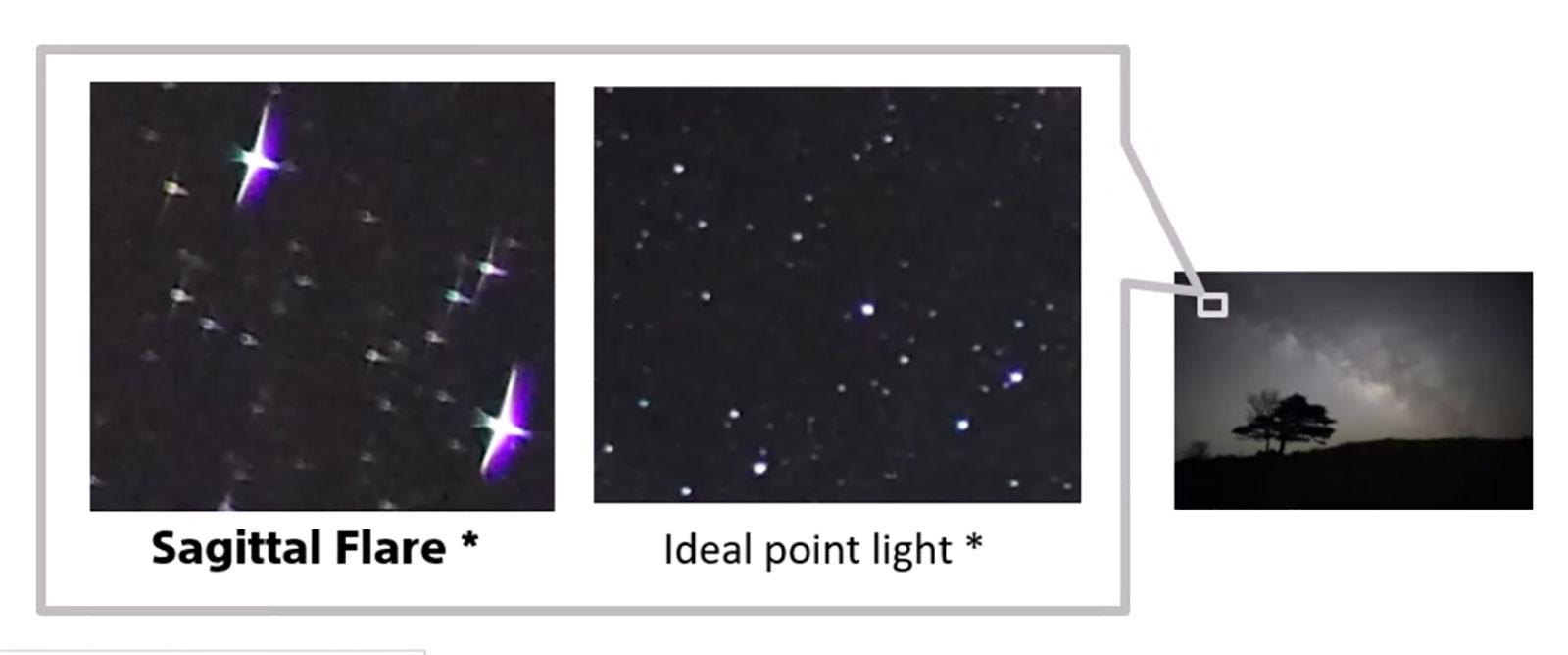 Sagittal Flare