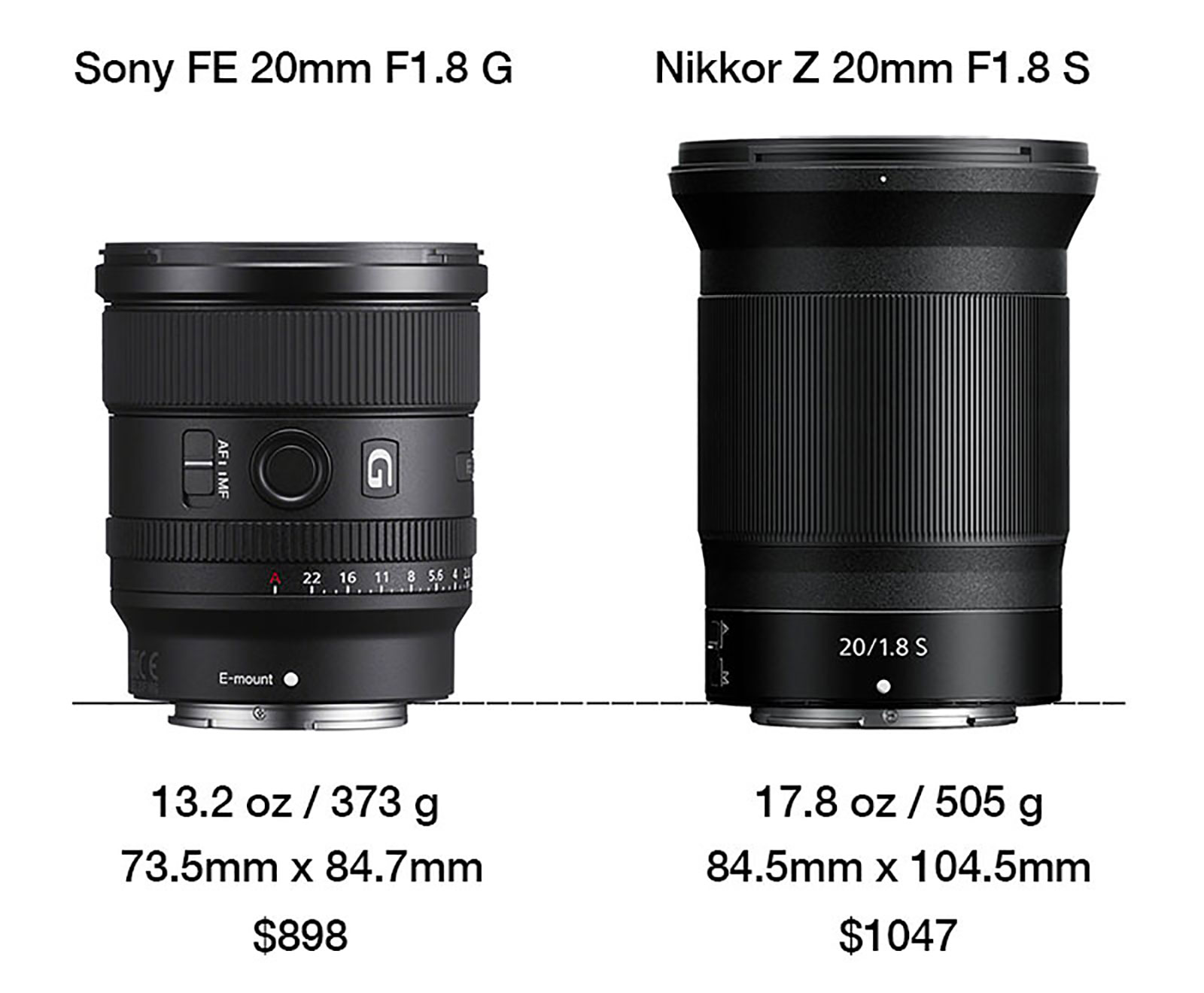 Sony FE 20mm F1 8 G -vs- Nikkor 20mm F1.8 S