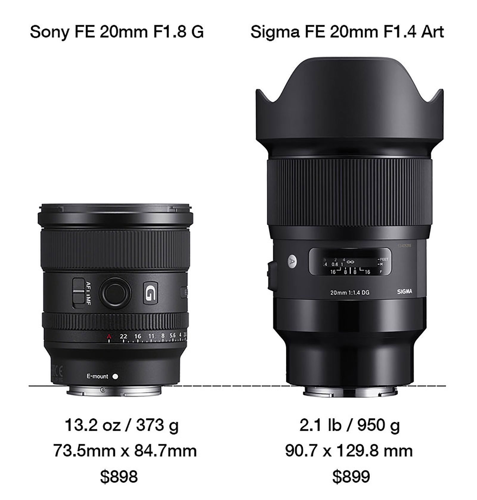 Sony FE 20mm F1.8 G vs Sigma 20mm F1.4 Art