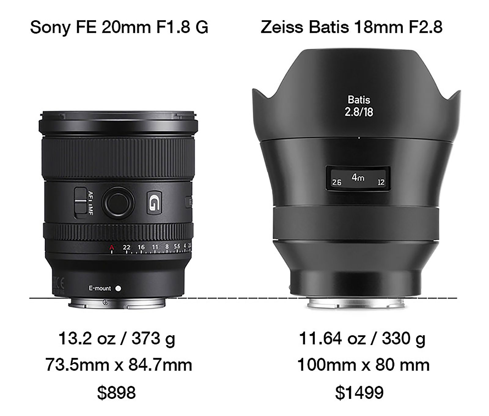 Sony FE 20mm F1.8 G compared to Zeiss Batis 18mm F2.8