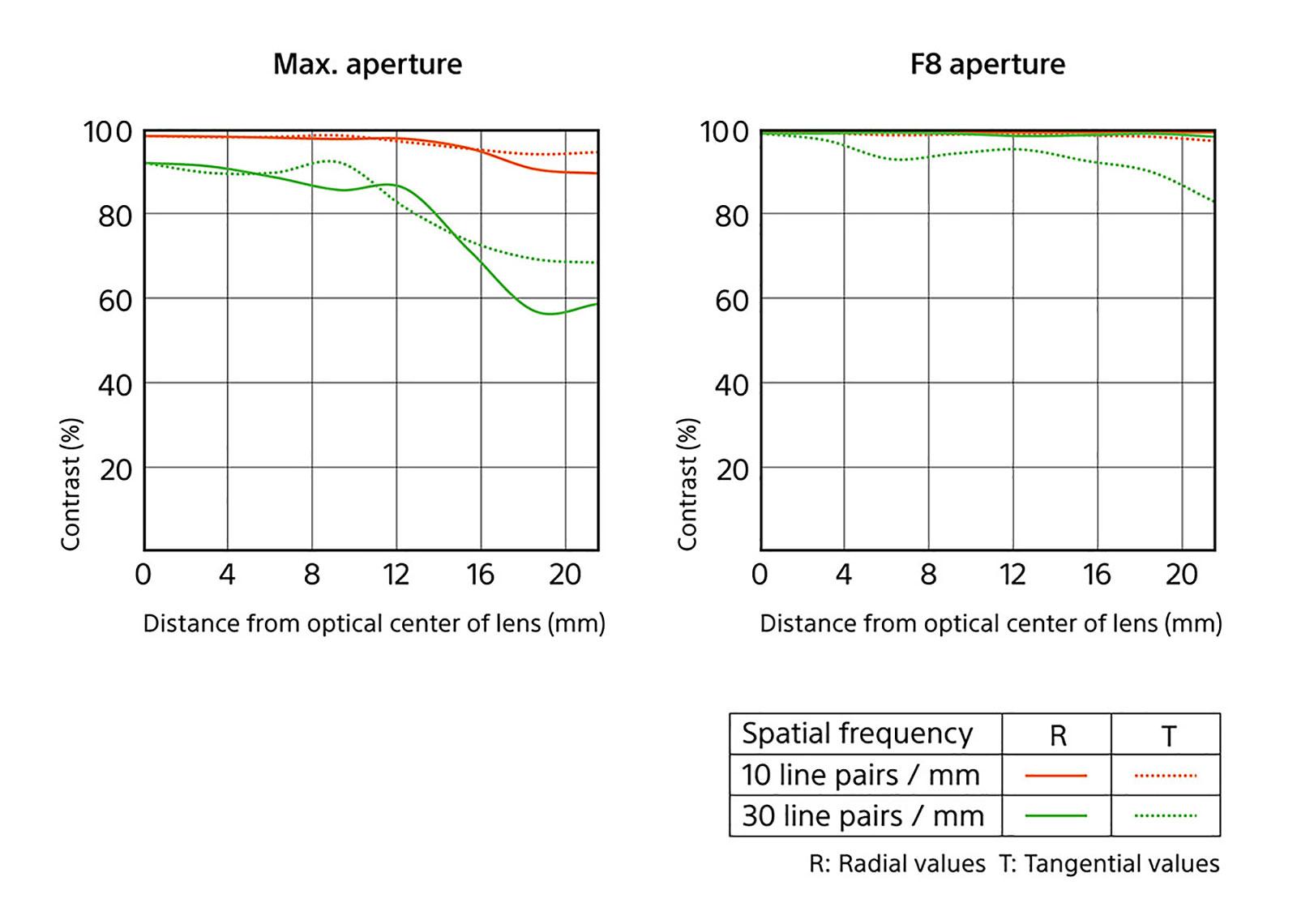 Sony FE 20mm F1.8 lens chart
