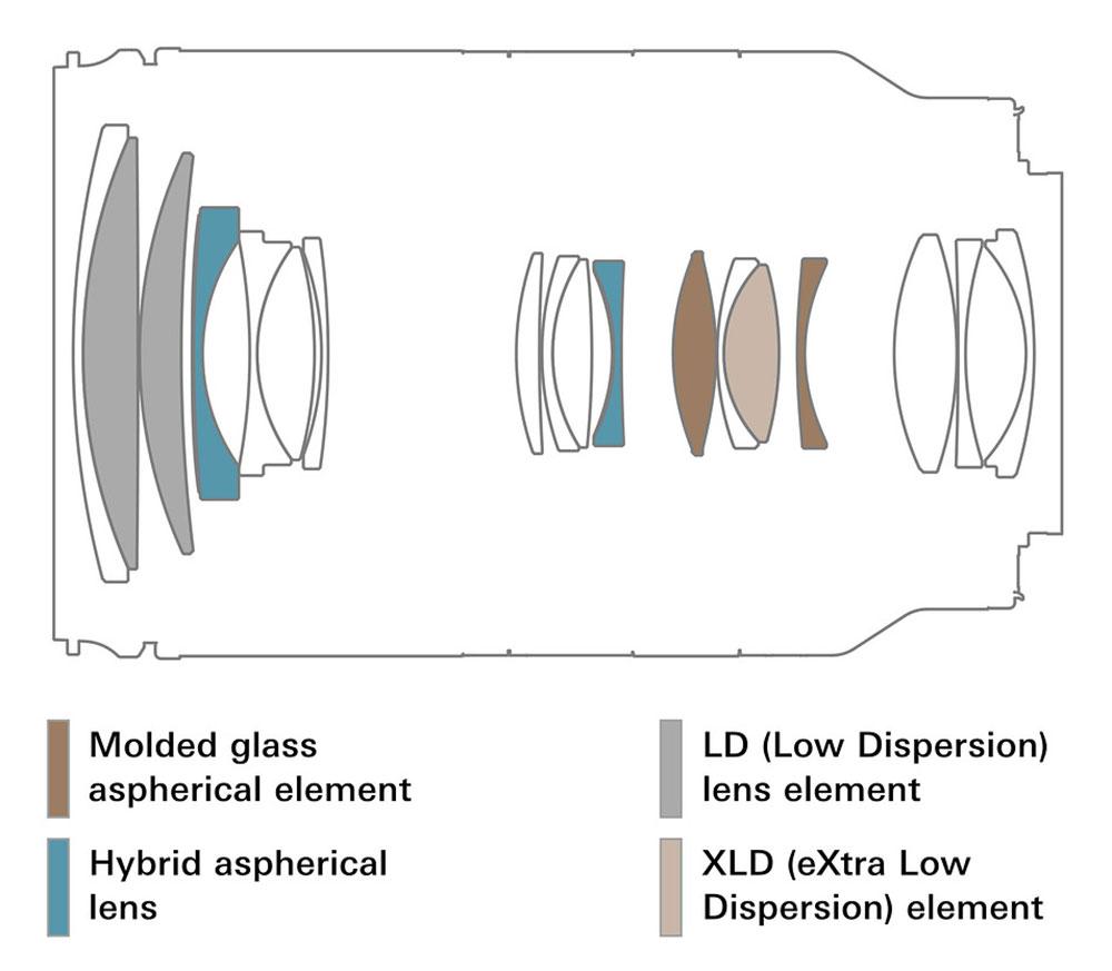 Tamron 28-200mm F/2.8-5.6 Di III RXD lens Design