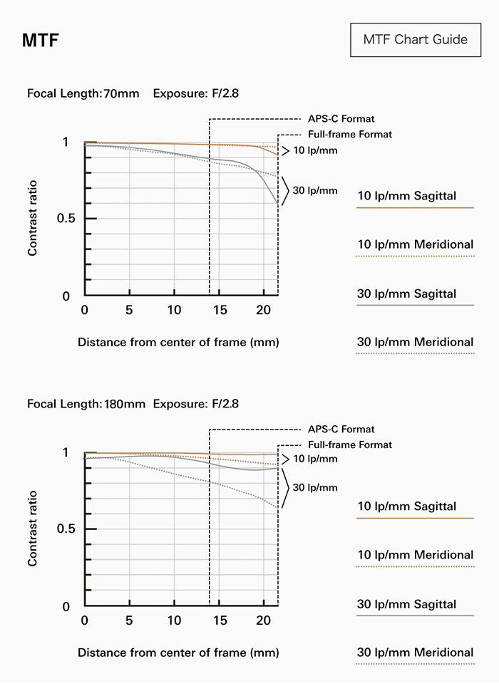 Tamron 70-180mm f/2.8 Di III VXD FE MTF lens charts