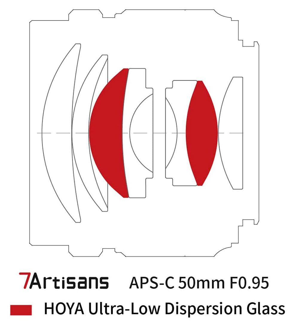 7artisans 50mm F0.95 APS-C E-Mount Lens Design