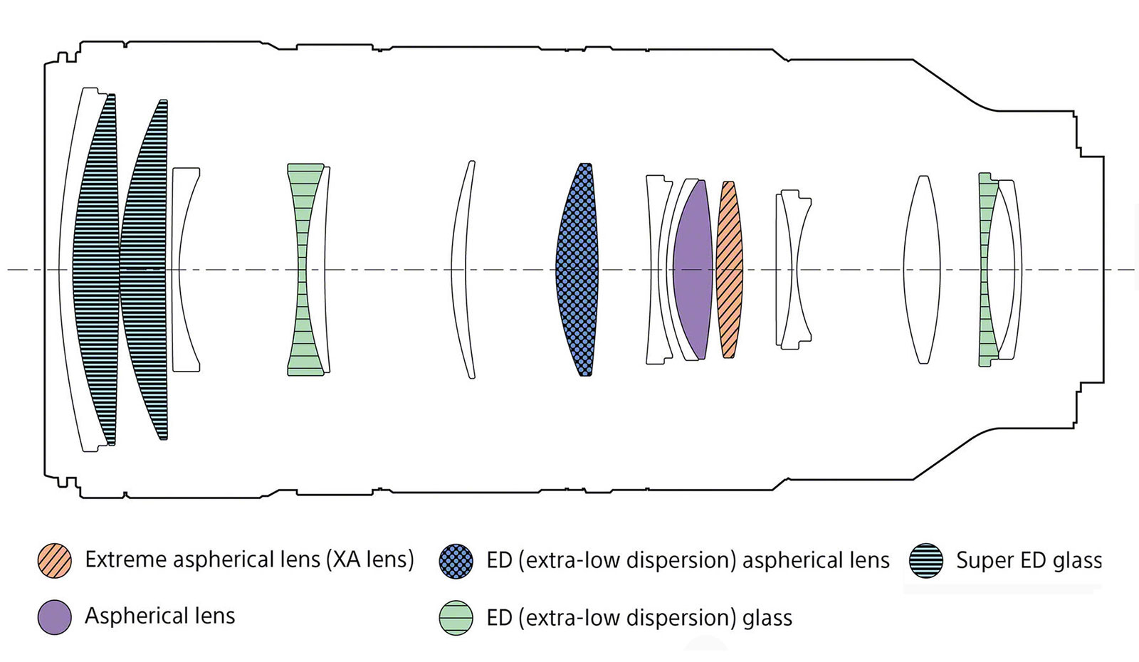 Sony FE 70-200mm GM II lens design